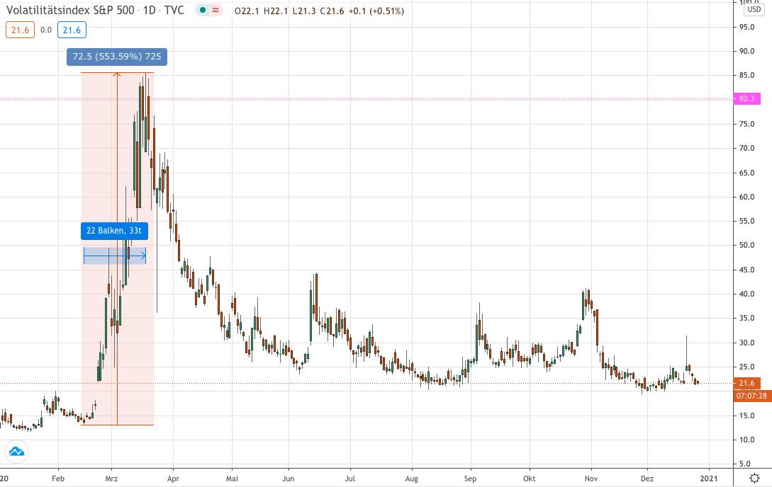 Volatility 2020